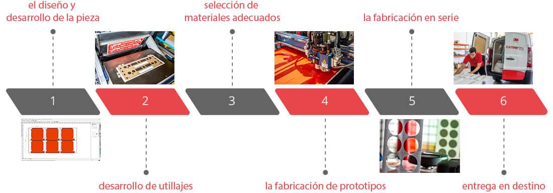 material adhesivo proceso convertido y fabricación
